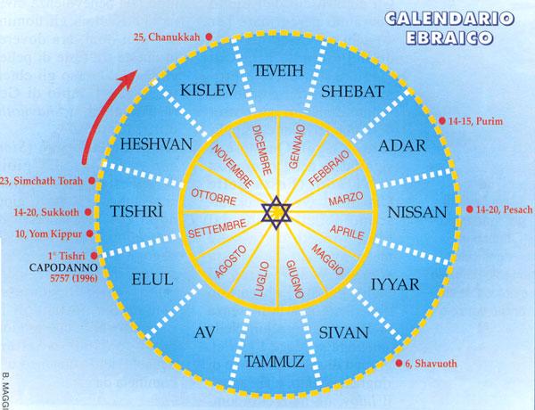 Calendario Ebreo.Religione In Classe La Data Della Pasqua Cristiana